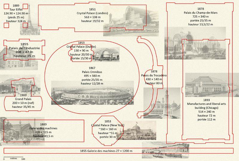 Plan comparé des bâtiments des expo universelles