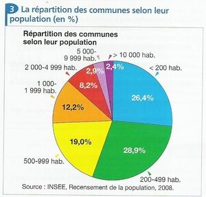 répartition communes
