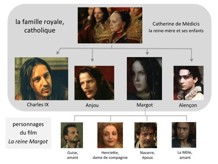 film Reine Margot famille royale