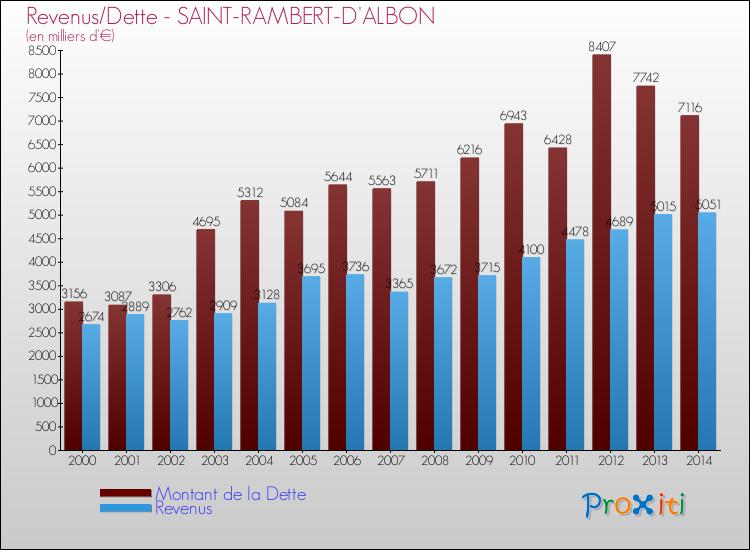 evolution-montant-dette-commune-SAINT-RAMBERT-D-ALBON-2014