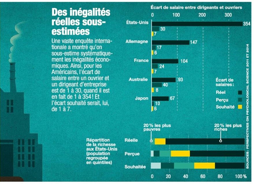 salaires inegalité-Science___Vie_-_Ao_t_2018