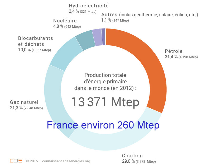 chiffres-production-energie-monde-2012_zoom (1)