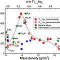 Un nouveau composé intermetallique titane-or très dur et biocompatible