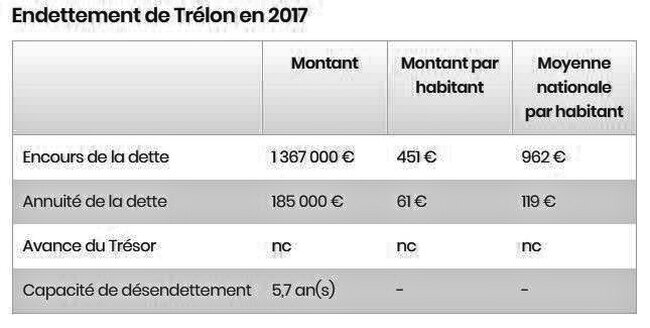 Endettement TRELON 2017