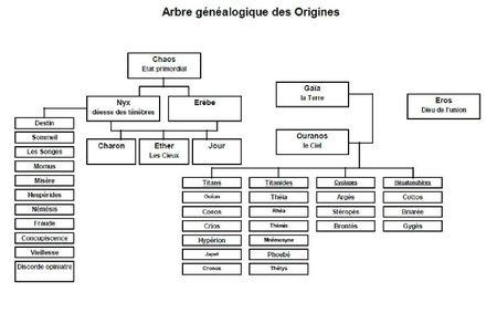 arbre généalogique dieux grecs origines