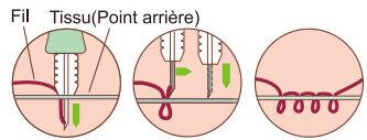 Outil de couture pour punch needle 2