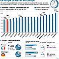 temps de travail en europe france allemagne