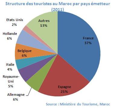 Origine des touristes au Maroc