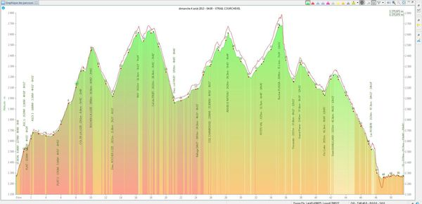 XTRAIL 20130804 GRAPH COURSE