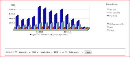 Stat_2009_2010_p1