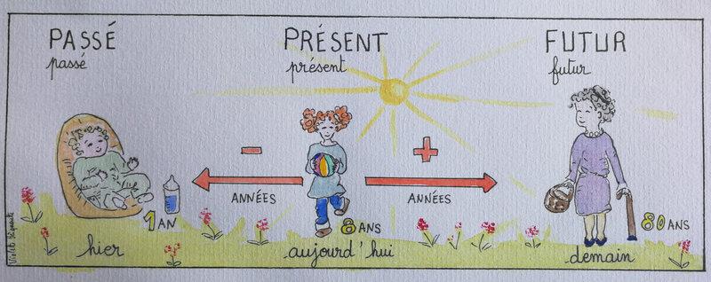 Aquarelle illustrant les âges de la vie. Un bébé, une petite fille, une grand-mère. les mots hier, aujourd'hui, demain sont écrits au-dessus. La petite fille est au centre, une flèche part d'elle et va vers le bébé ; le mot avant est écrit dessus. Une flèc