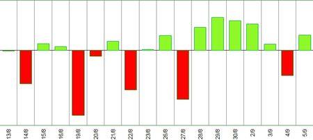 2013-08-13_CAC négatif
