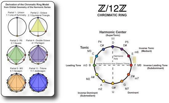 harmonics_SG2