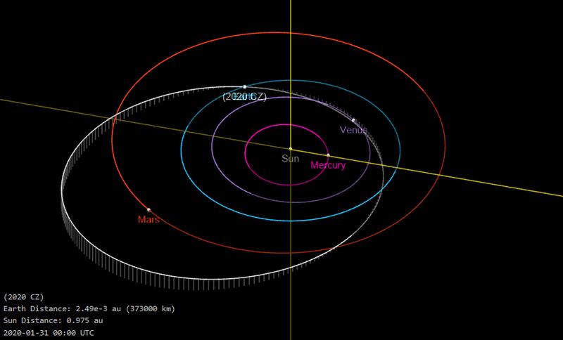 orbite 2020 CZ