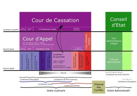 juridictions1