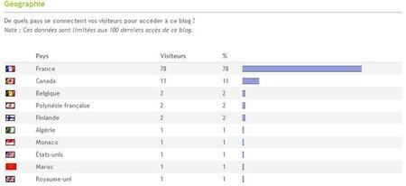 Stats blog géo - Juin 2012