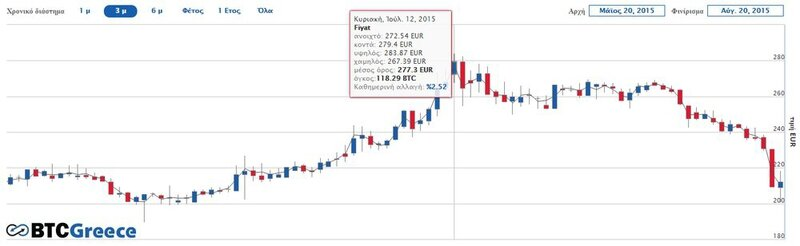 Photo-bitcoin-grece-cours-ete-2015