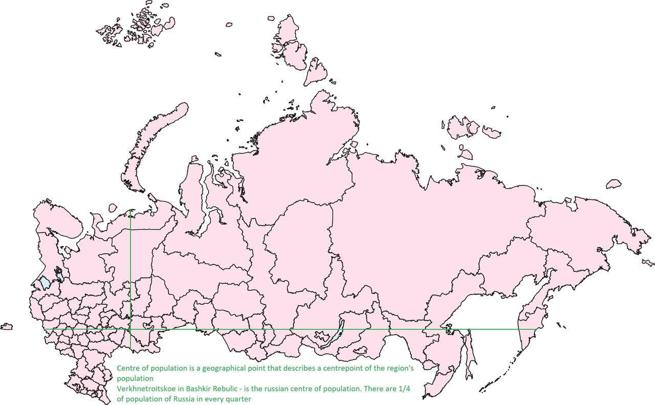 Centre of Russian population