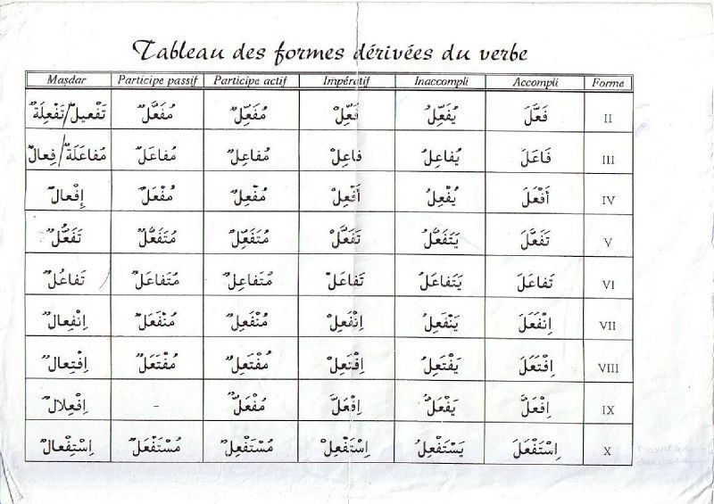 Les Formes Derivees Inalco Arabe