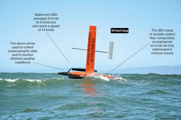 tech_saildrone52__01__630x420