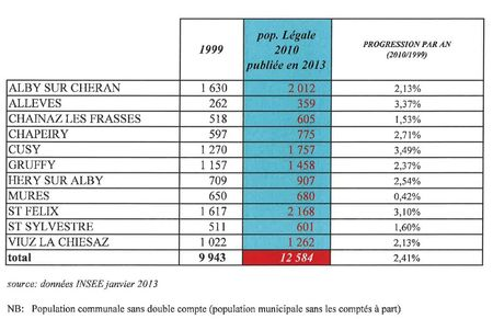 population canton d'Alby