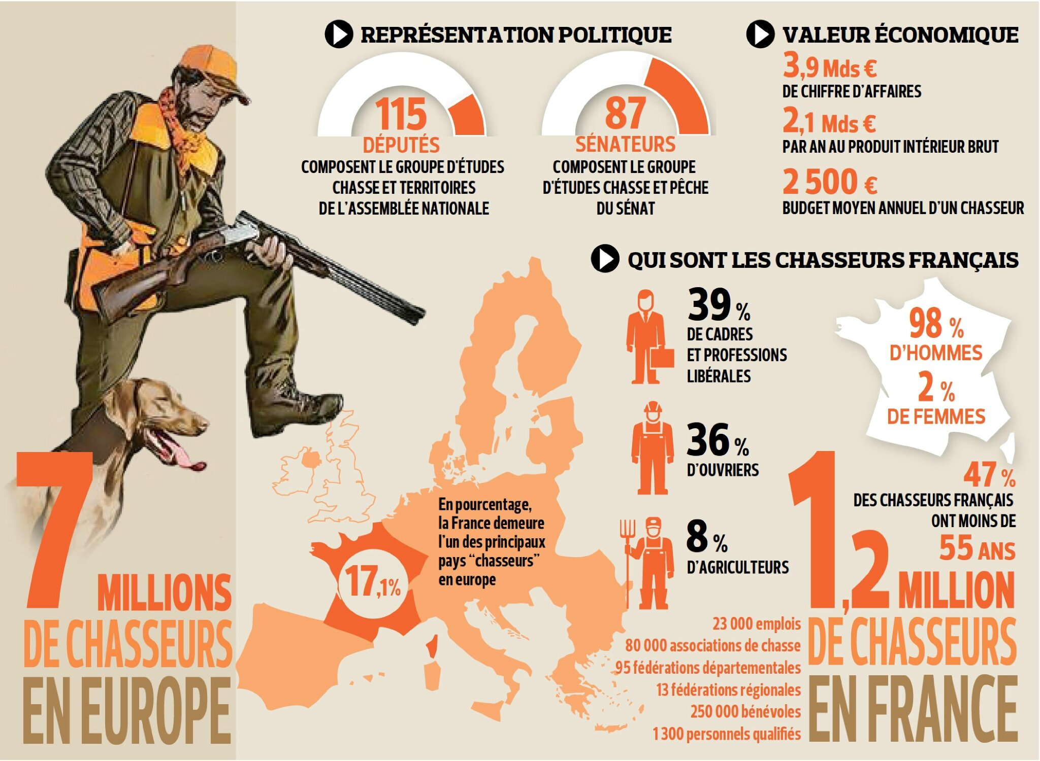 chasseur europe franceFiG