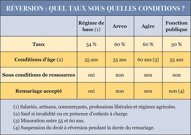 Petition Pension De Reversion Vol Manifeste Eurorare Monnaies