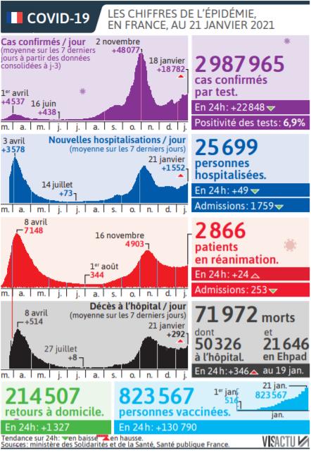 2021 01 22 SO Les chiffres de l'épidémie