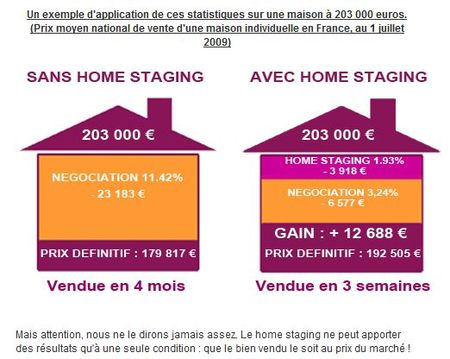Statistiques_home_staging