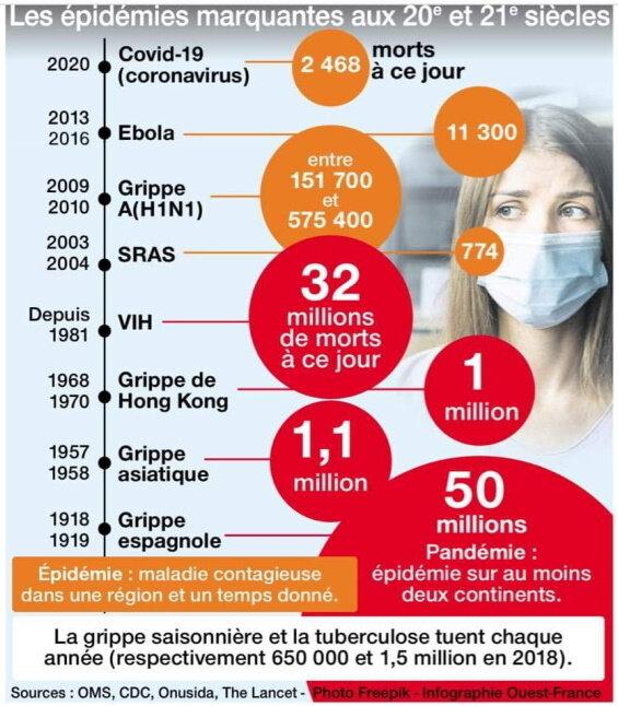 Résumé épidémies et pandémies