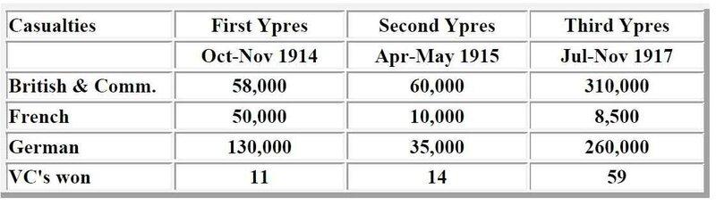 Casuelies Ypres