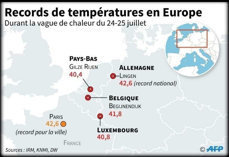RECORDS_TEMP_EUROPE_2019