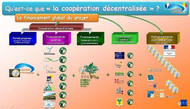 2017-09-Coop-dec-diapo12-financement