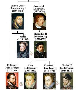 Généalogie de la famille d'Elisabeth d'Autriche