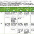 Qu'est-ce que le cadre européen de référence pour les langues?