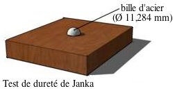 Janka_hardness_test