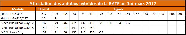 bus-hybrides-2017