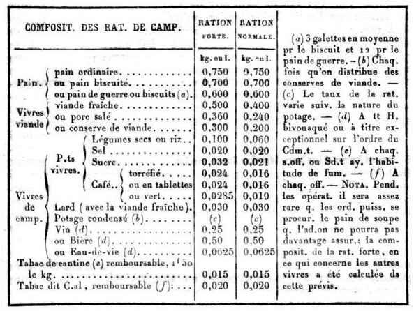 Composition de ration de camp