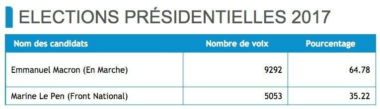 Présidentielles résultats Saint-Chamond 7 mai 2017