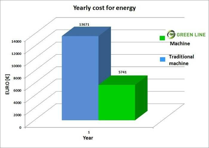 economie énergie greenline colosio fonderie sous pression