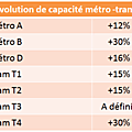 Lyon : enquête publique pour le nouveau pdu