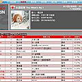 Muse: jolin ranks #13 on g-music and #14 on 5music!