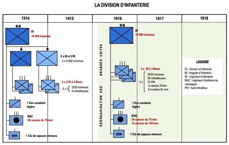 la division d infanterie