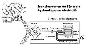 _nergie_hydroelectrique