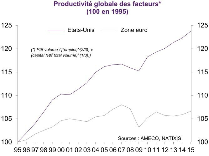 graph_Natixis_Pte_EU_ZE