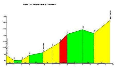 8407) col du coq par st pierre de chartreuse