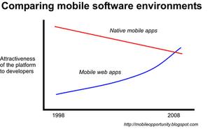 Web_mobile_app_attractiveness