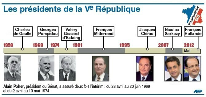 les-presidents-de-la-ve-republique-(infographie-afp)