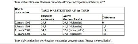 Abstentions_Tableau_2