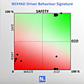 Nexyad road safety estimation : risk of accident is not correlated to driving style